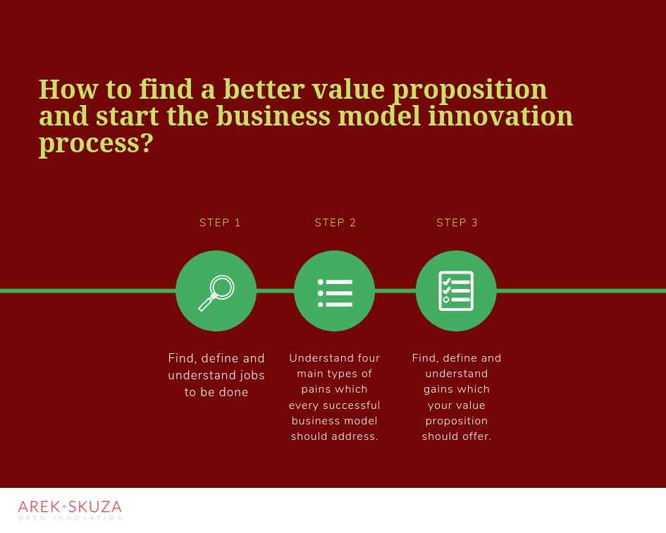 How to find a better value proposition in three simple steps.