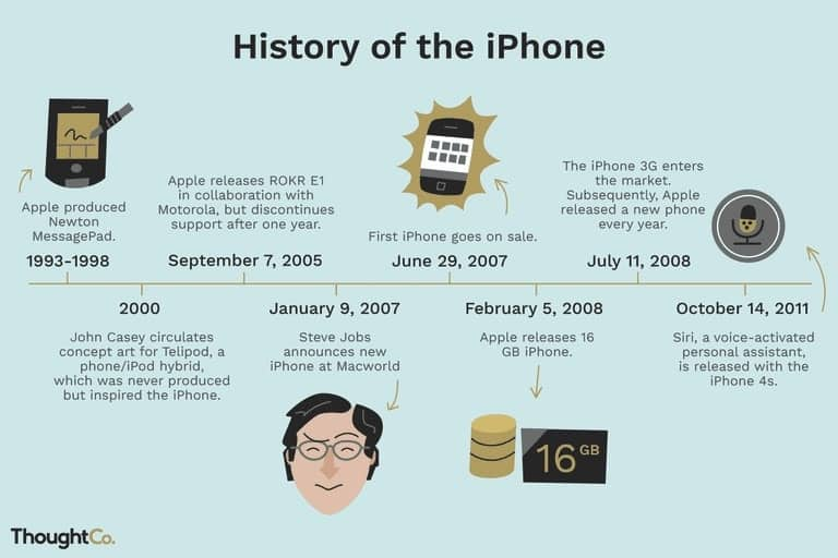 apple-iphone-product-innovation-evolutionary-process