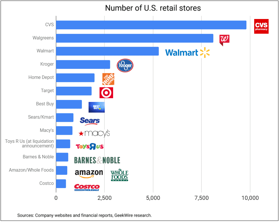 Top-retailers-in-usa-number-of-units