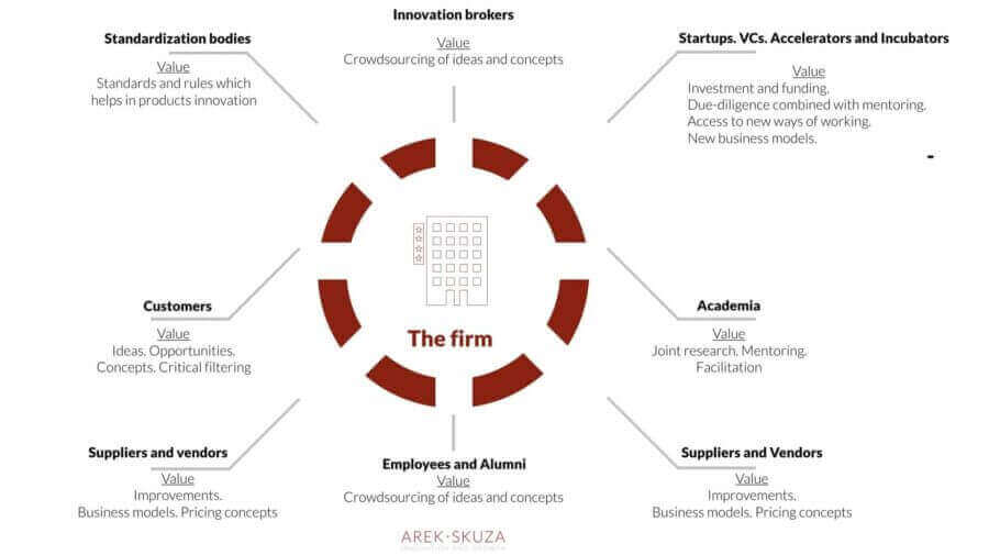 Key-players-in-open-innovation-strategy