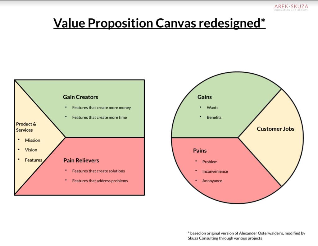 value prop canvas