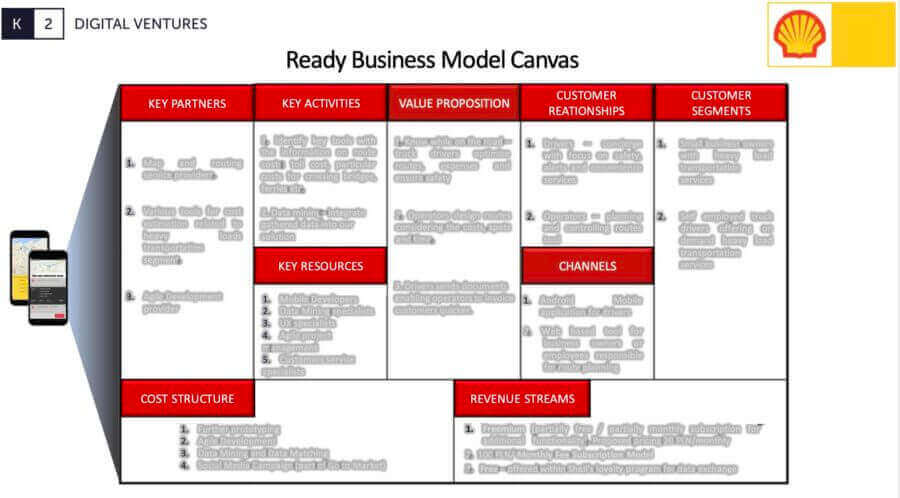 Business model canvas of the new product developed for Shell Oil and Gas company