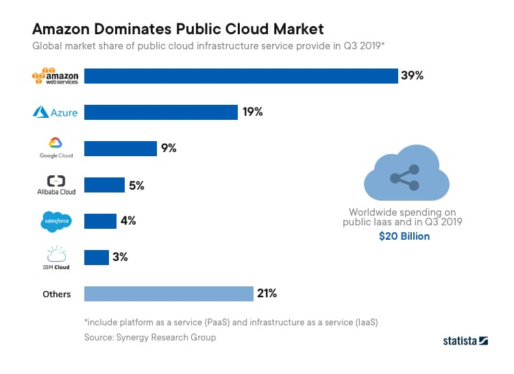 The graph shows how Amazon Artificial Intelligence powered platform dominated Public Cloud Market
