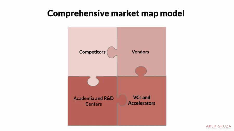 Comprehensive market map consists of four elements: Competitors, Vendors, Academia and VCs