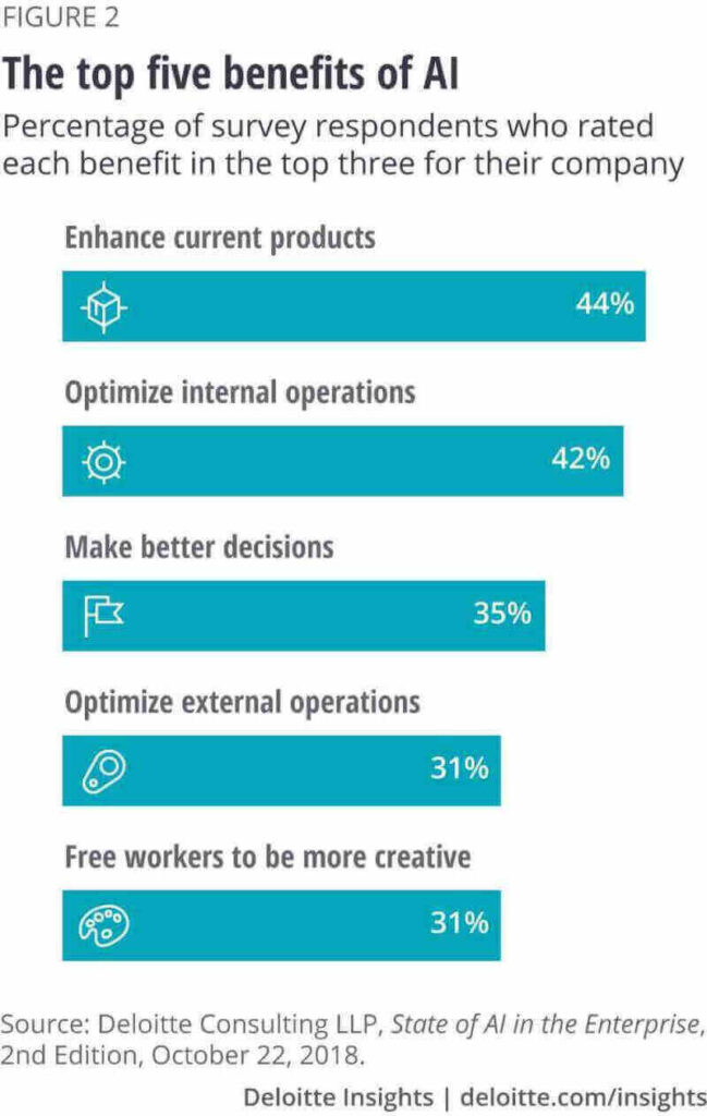 Top five reasons why companies leverage machine learning technology report by Deloitte