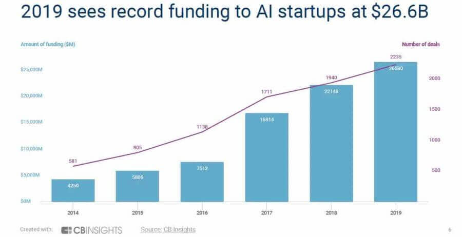 in 2019 machine learning powered companies raised a record funding