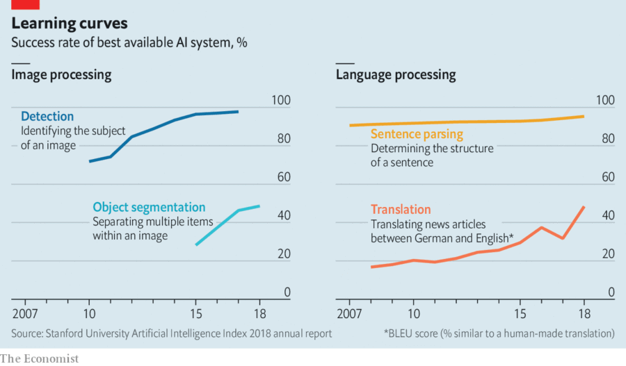 Artificial Intelligence learning curve