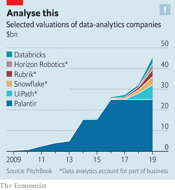 Selected valuations of AI-driven companies