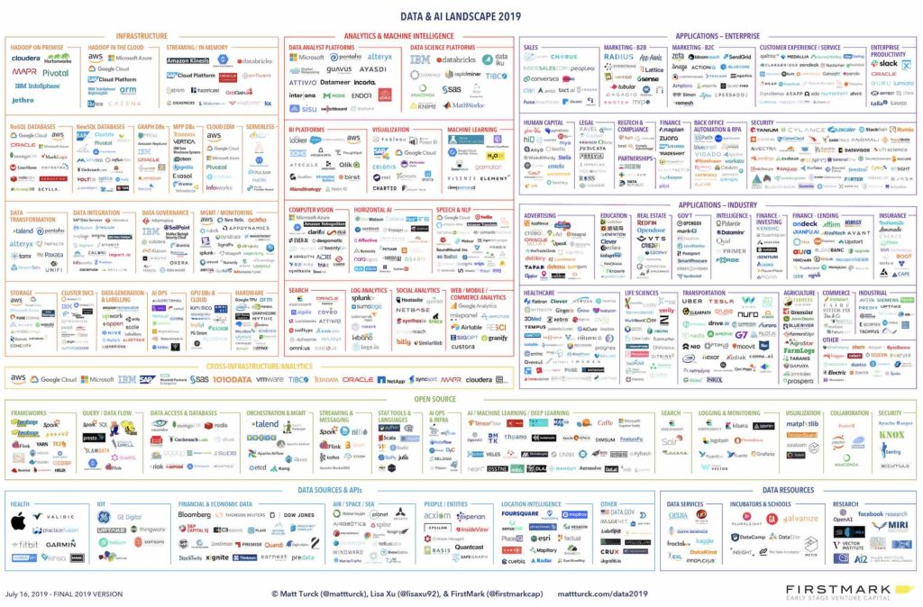 artificial intelligence landscape and competitors 2019