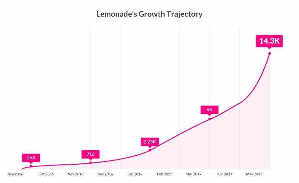 growth trajectory of Lemonade