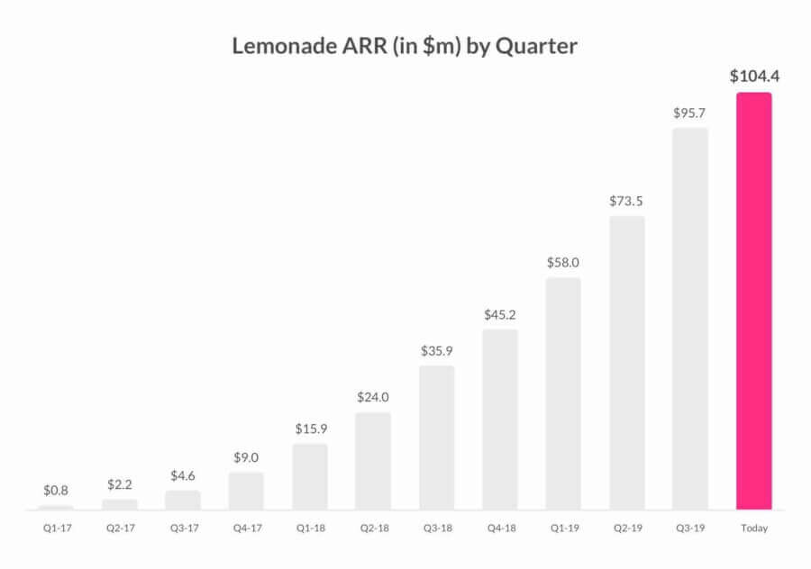 Revenue trajectory of Machine Learning powered Lemonade