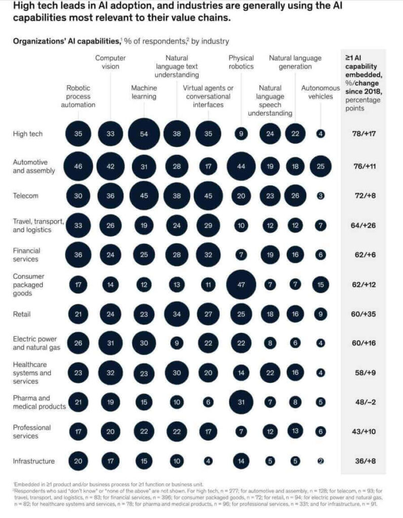 McKinsey research results defining new product development technologies in different sectors