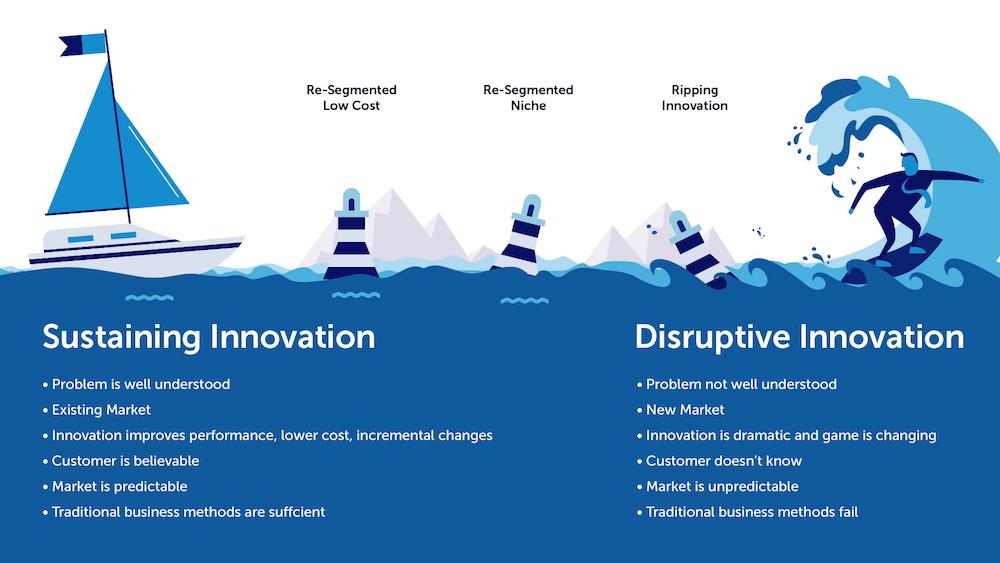Jaka jest różnica między typami innowacji